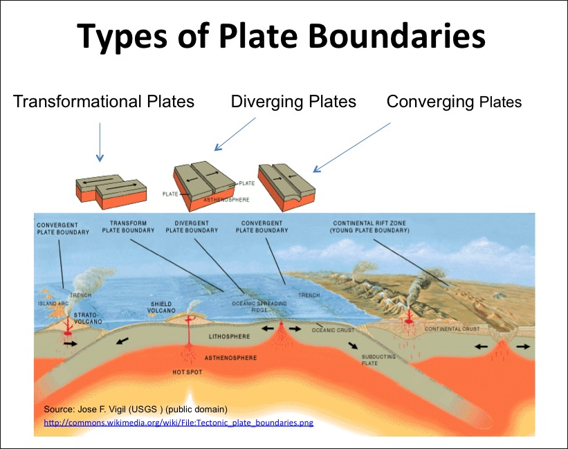 Subduction Zone_slide2